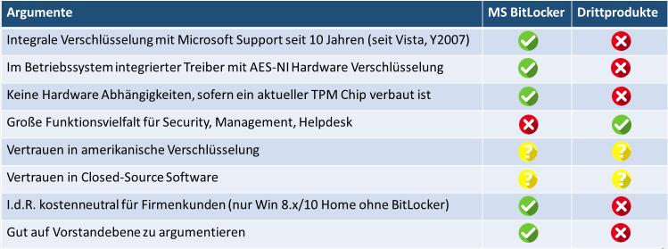 Vorteile und Nachteile von Microsoft BitLocker, Stand Januar 2017
